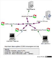 Architecture Serveur CTI